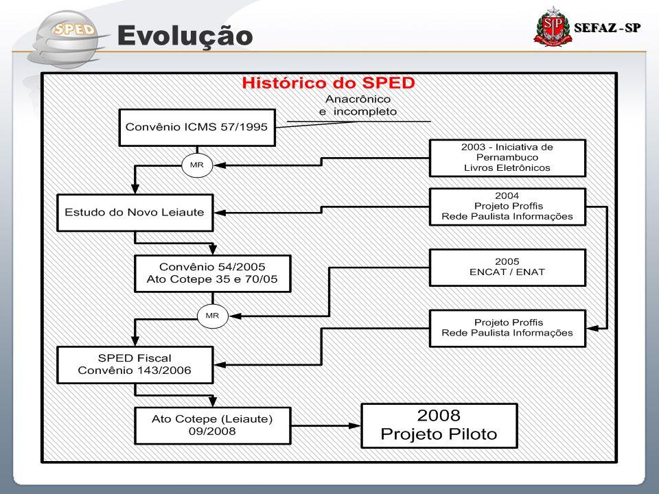 Sistema Público de Escrituração Digital SEFAZ - SP Evolução