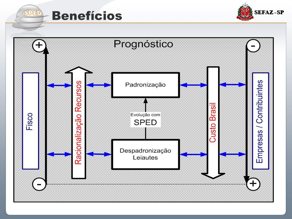 Sistema Público de Escrituração Digital SEFAZ - SP Benefícios