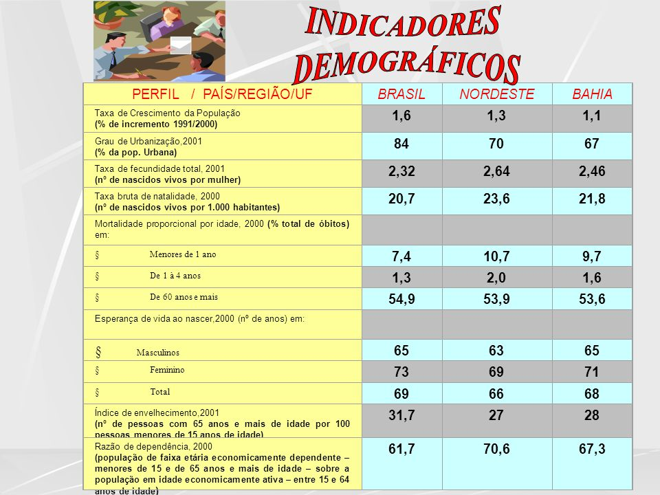 Fonte: IBGE/DATASUS PERFIL / PAÍS/REGIÃO/UFBRASILNORDESTEBAHIA Taxa de Crescimento da População (% de incremento 1991/2000) 1,61,31,1 Grau de Urbaniza