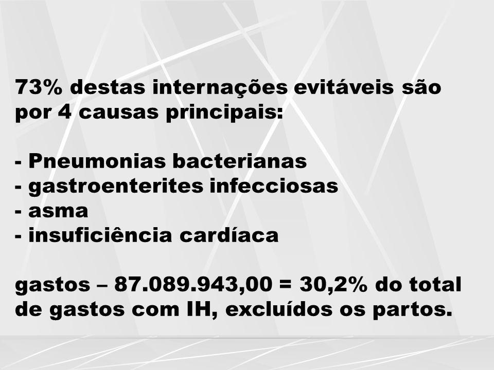 73% destas internações evitáveis são por 4 causas principais: - Pneumonias bacterianas - gastroenterites infecciosas - asma - insuficiência cardíaca g