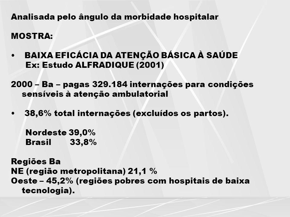 Analisada pelo ângulo da morbidade hospitalar MOSTRA: BAIXA EFICÁCIA DA ATENÇÃO BÁSICA À SAÚDE Ex: Estudo ALFRADIQUE (2001) 2000 – Ba – pagas 329.184