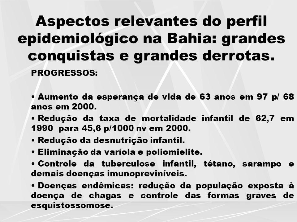 Aspectos relevantes do perfil epidemiológico na Bahia: grandes conquistas e grandes derrotas. PROGRESSOS: Aumento da esperança de vida de 63 anos em 9