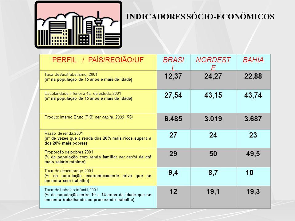 INDICADORES SÓCIO-ECONÔMICOS PERFIL / PAÍS/REGIÃO/UFBRASI L NORDEST E BAHIA Taxa de Analfabetismo, 2001. (nº na população de 15 anos e mais de idade)