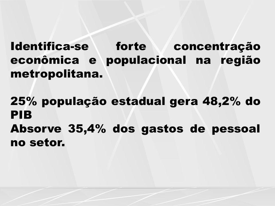 Identifica-se forte concentração econômica e populacional na região metropolitana. 25% população estadual gera 48,2% do PIB Absorve 35,4% dos gastos d