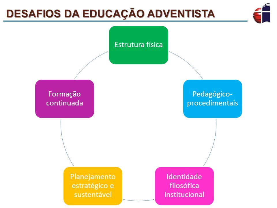 DESAFIOS DA EDUCAÇÃO ADVENTISTA Estrutura física Pedagógico- procedimentais Identidade filosófica institucional Planejamento estratégico e sustentável