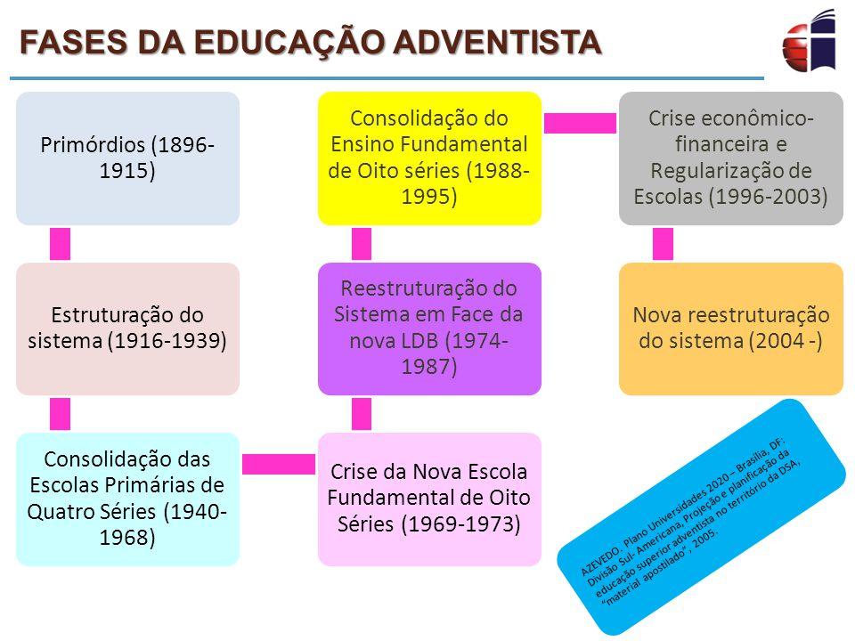 FASES DA EDUCAÇÃO ADVENTISTA Primórdios (1896- 1915) Estruturação do sistema (1916-1939) Consolidação das Escolas Primárias de Quatro Séries (1940- 19