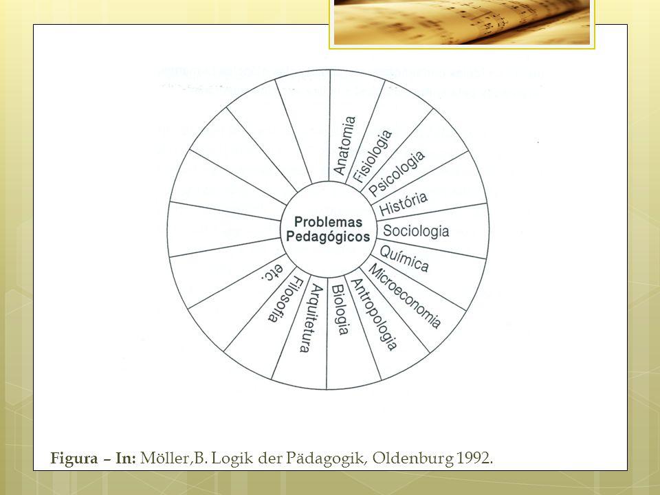 Figura – In: Möller,B. Logik der Pädagogik, Oldenburg 1992.
