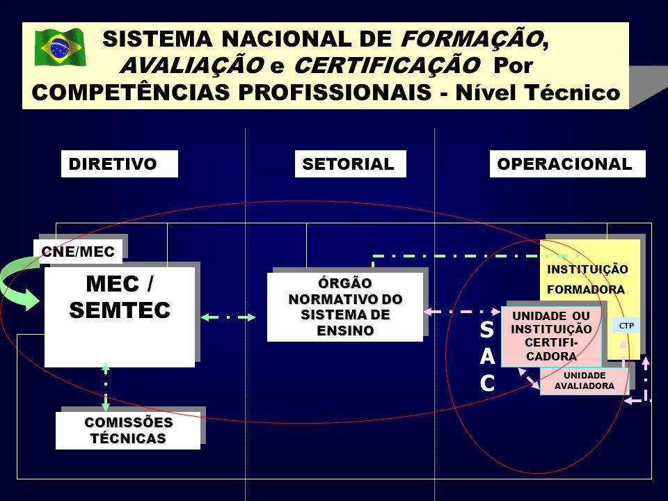 COMISSÕES TÉCNICAS ÓRGÃO NORMATIVO DO SISTEMA DE ENSINO MEC / SEMTEC CNE/MEC DIRETIVOSETORIALOPERACIONAL SISTEMA NACIONAL DE FORMAÇÃO, AVALIAÇÃO e CER