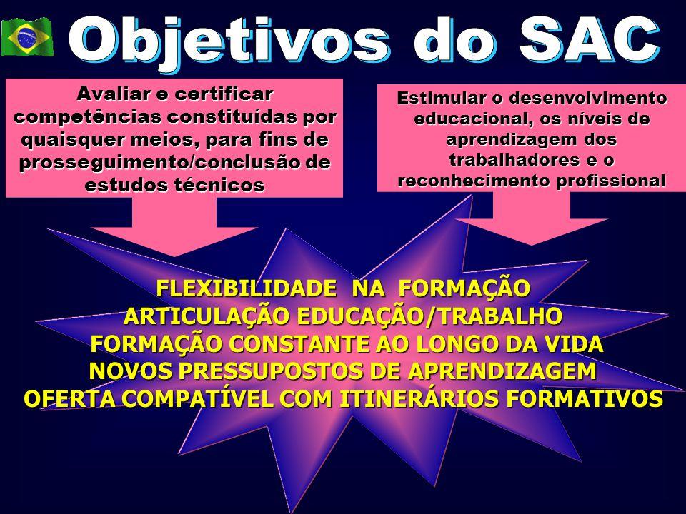 FLEXIBILIDADE NA FORMAÇÃO ARTICULAÇÃO EDUCAÇÃO/TRABALHO FORMAÇÃO CONSTANTE AO LONGO DA VIDA NOVOS PRESSUPOSTOS DE APRENDIZAGEM OFERTA COMPATÍVEL COM I