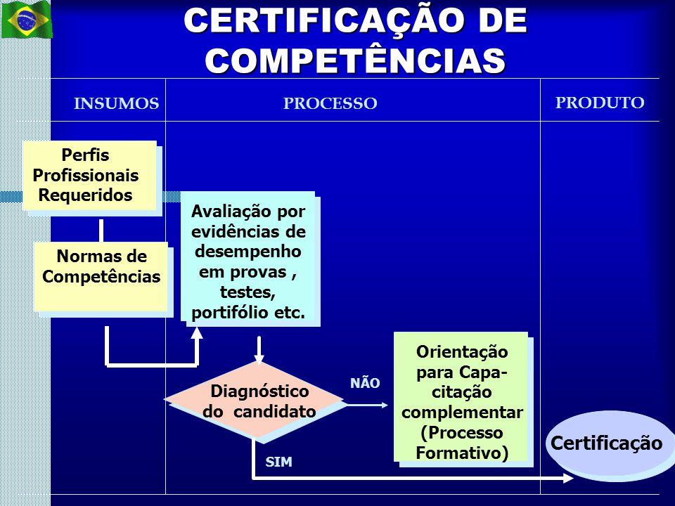 CERTIFICAÇÃO DE COMPETÊNCIAS INSUMOSPROCESSO PRODUTO Perfis Profissionais Requeridos Avaliação por evidências de desempenho em provas, testes, portifó