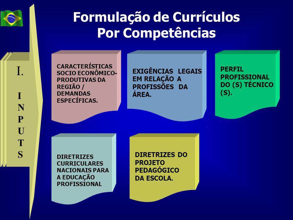 INPUTSINPUTS CARACTERÍSTICAS SOCIO ECONÔMICO- PRODUTIVAS DA REGIÃO / DEMANDAS ESPECÍFICAS. DIRETRIZES CURRICULARES NACIONAIS PARA A EDUCAÇÃO PROFISSIO