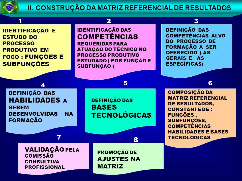 12 II. CONSTRUÇÃO DA MATRIZ REFERENCIAL DE RESULTADOS IDENTIFICAÇÃO E ESTUDO DO PROCESSO PRODUTIVO EM FOCO : FUNÇÕES E SUBFUNÇÕES IDENTIFICAÇÃO DAS CO
