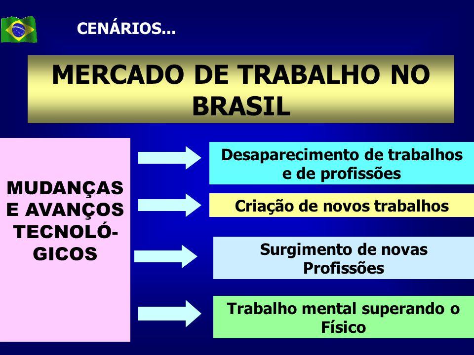 MERCADO DE TRABALHO NO BRASIL CENÁRIOS... MUDANÇAS E AVANÇOS TECNOLÓ- GICOS Desaparecimento de trabalhos e de profissões Criação de novos trabalhos Su