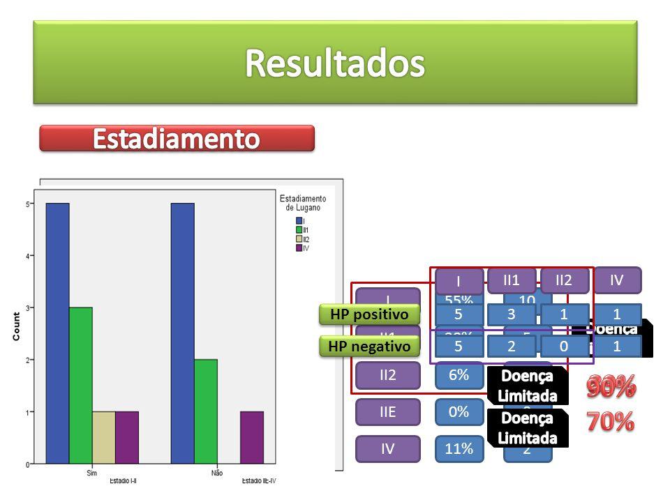 I II1 II2 IIE IV 1055% 28%5 6%1 0%0 11%2 HP positivo HP negativo I II1II2IV 5 5 3 2 1 0 1 1