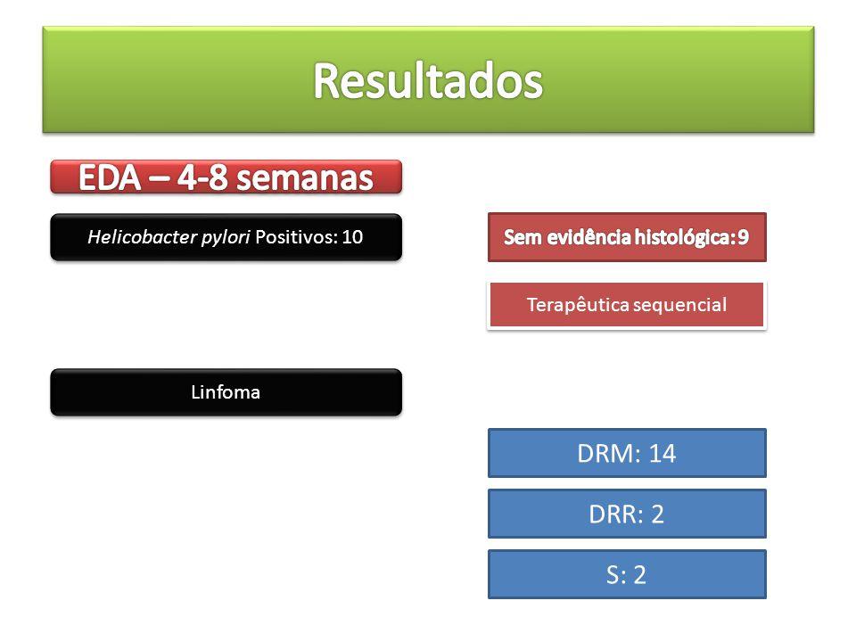Helicobacter pylori Positivos: 10 Terapêutica sequencial Linfoma DRM: 14 DRR: 2 S: 2