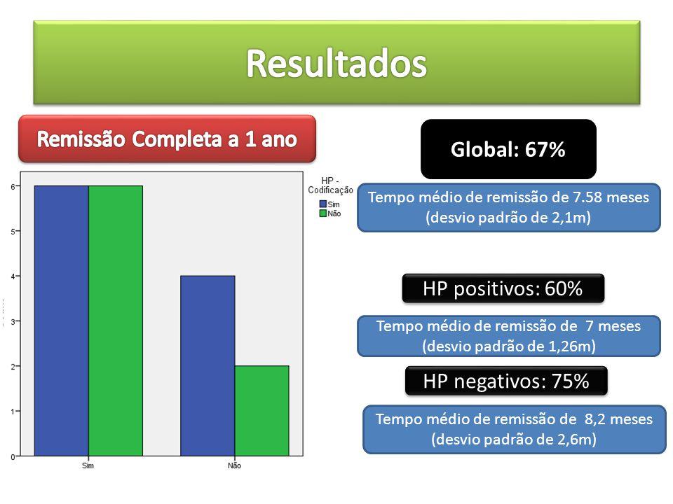 Global: 67% HP positivos: 60% HP negativos: 75% Tempo médio de remissão de 7.58 meses (desvio padrão de 2,1m) Tempo médio de remissão de 7 meses (desv