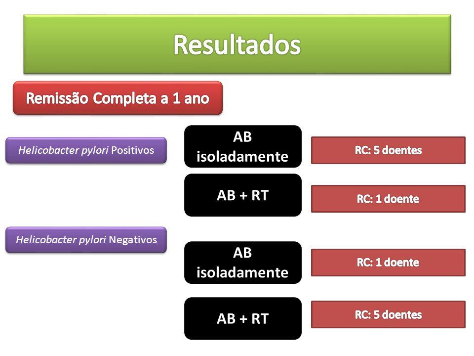 AB isoladamente AB + RT Helicobacter pylori Positivos Helicobacter pylori Negativos AB isoladamente AB + RT