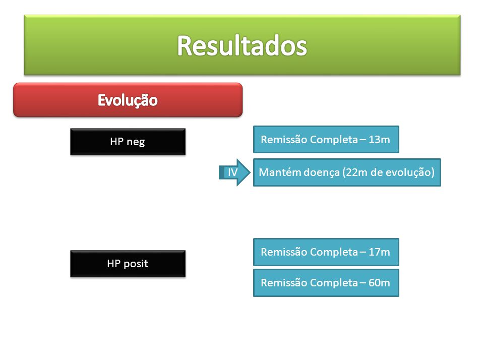 HP neg Remissão Completa – 13m Mantém doença (22m de evolução) IV HP posit Remissão Completa – 17m Remissão Completa – 60m