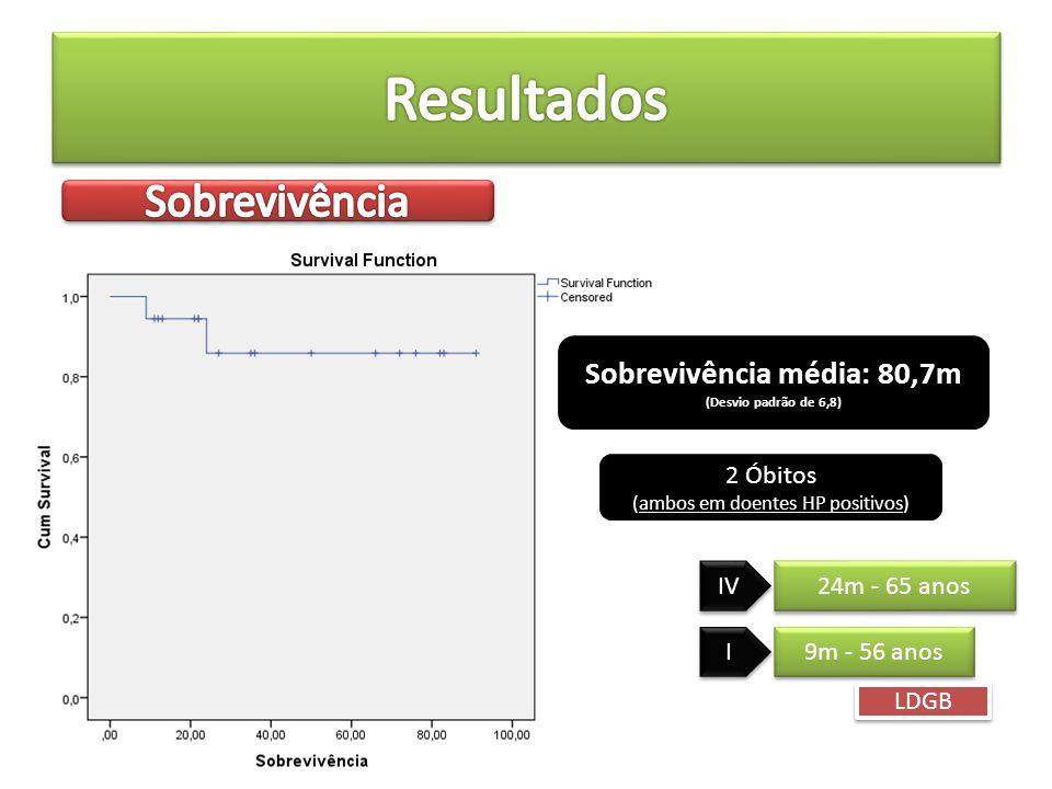 Sobrevivência média: 80,7m (Desvio padrão de 6,8) 2 Óbitos (ambos em doentes HP positivos) 24m - 65 anos 9m - 56 anos LDGB IV I I