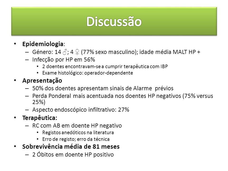 Epidemiologia: – Género: 14 ♂ ; 4 ♀ (77% sexo masculino); idade média MALT HP + – Infecção por HP em 56% 2 doentes encontravam-se a cumprir terapêutic