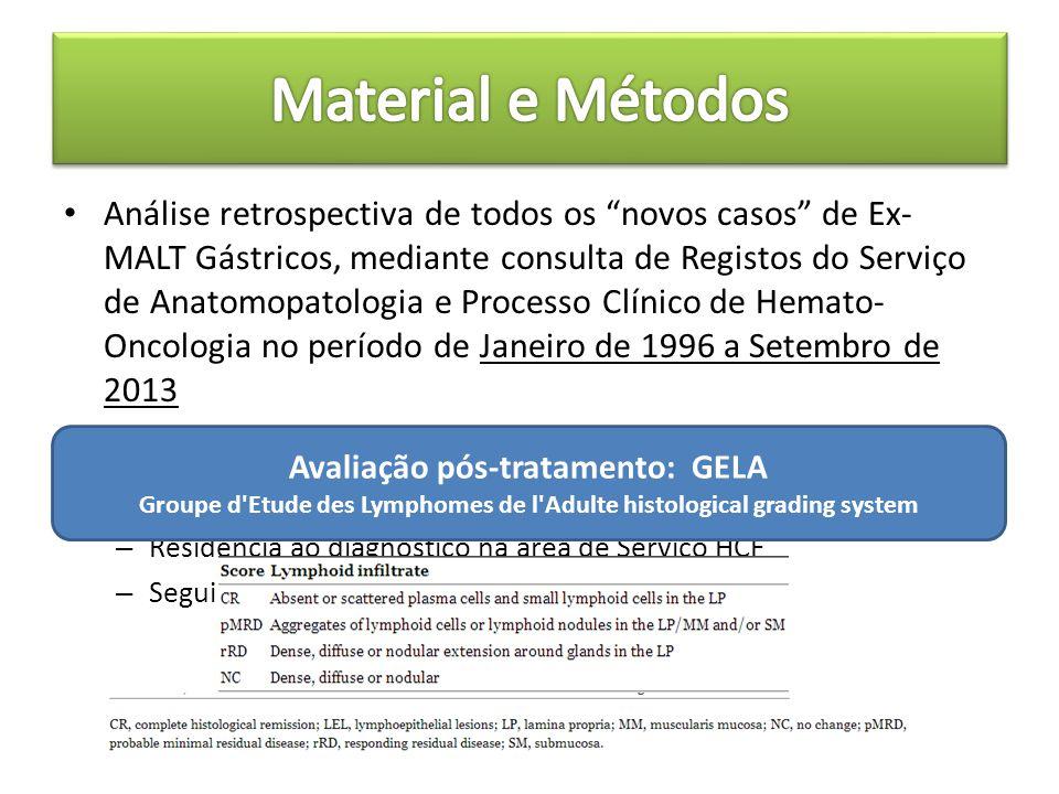 """Análise retrospectiva de todos os """"novos casos"""" de Ex- MALT Gástricos, mediante consulta de Registos do Serviço de Anatomopatologia e Processo Clínico"""