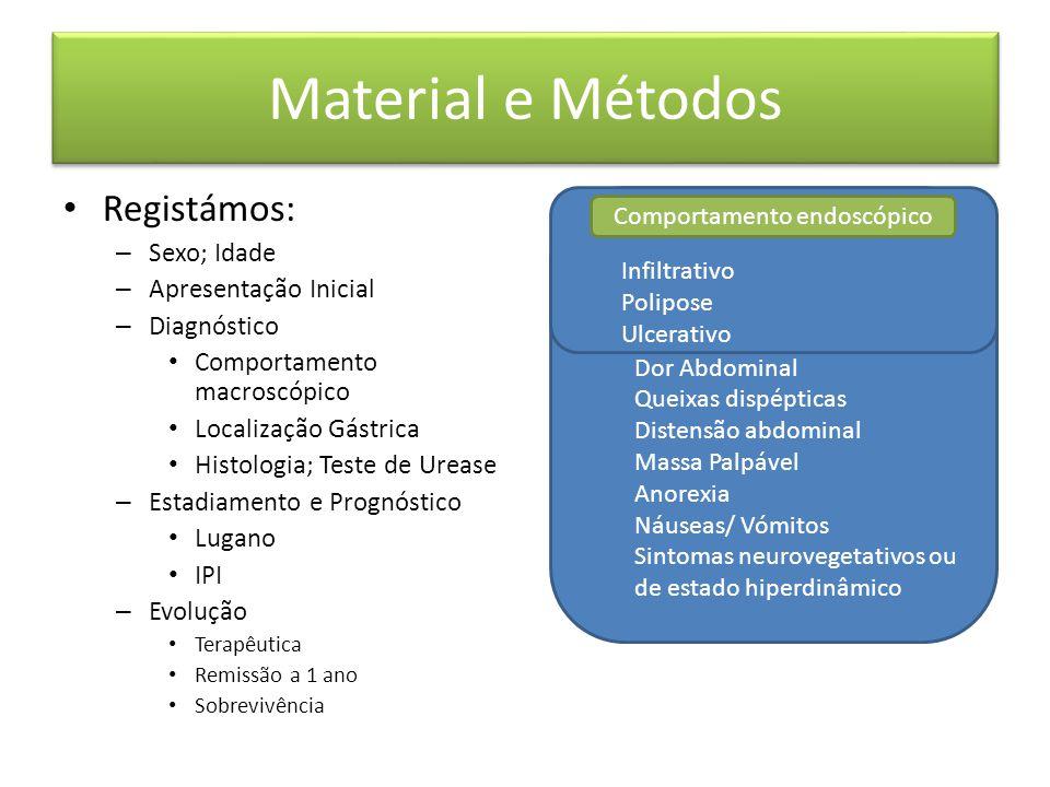 Material e Métodos Registámos: – Sexo; Idade – Apresentação Inicial – Diagnóstico Comportamento macroscópico Localização Gástrica Histologia; Teste de