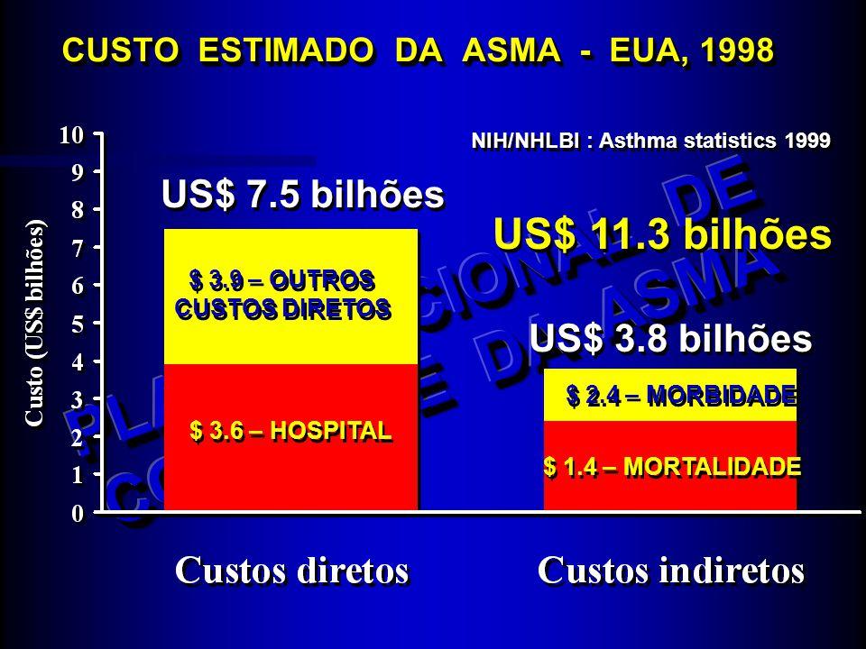 CUSTO ESTIMADO DA ASMA - EUA, 1998 US$ 7.5 bilhões US$ 3.8 bilhões $ 3.9 – OUTROS CUSTOS DIRETOS $ 3.9 – OUTROS CUSTOS DIRETOS $ 3.6 – HOSPITAL $ 2.4
