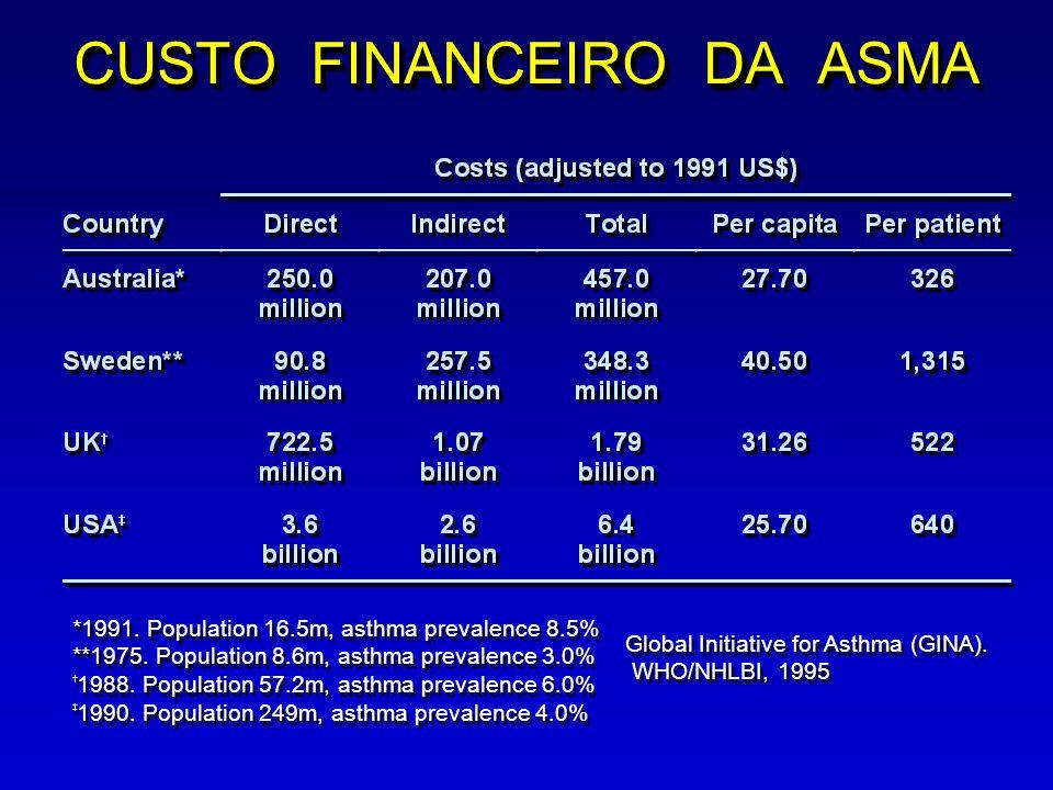 CUSTO FINANCEIRO DA ASMA *1991. Population 16.5m, asthma prevalence 8.5% **1975. Population 8.6m, asthma prevalence 3.0% † 1988. Population 57.2m, ast
