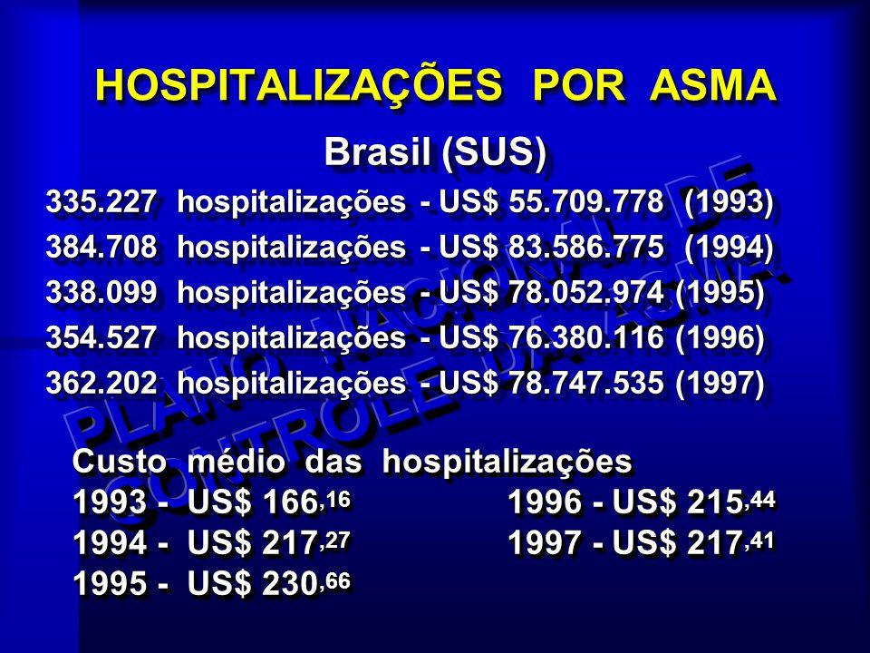 Custo médio das hospitalizações 1993 - US$ 166,16 1996 - US$ 215,44 1994 - US$ 217,27 1997 - US$ 217,41 1995 - US$ 230,66 Custo médio das hospitalizaç