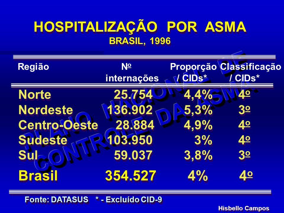 Norte 25.7544,4% 4 o Nordeste 136.9025,3% 3 o Centro-Oeste 28.8844,9% 4 o Sudeste 103.950 3% 4 o Sul 59.0373,8% 3 o Brasil 354.527 4% 4 o Norte 25.754