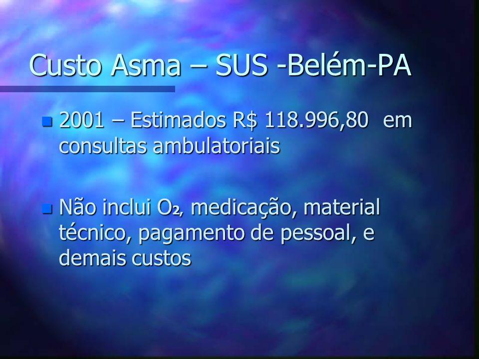 Custo Asma – SUS -Belém-PA Custo Asma – SUS -Belém-PA n 2001 – Estimados R$ 118.996,80 em consultas ambulatoriais n Não inclui O 2, medicação, materia