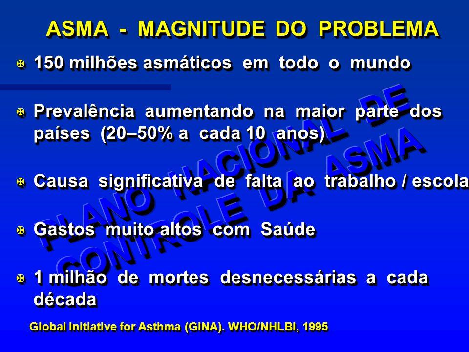X 150 milhões asmáticos em todo o mundo X Prevalência aumentando na maior parte dos países (20–50% a cada 10 anos) X Causa significativa de falta ao t