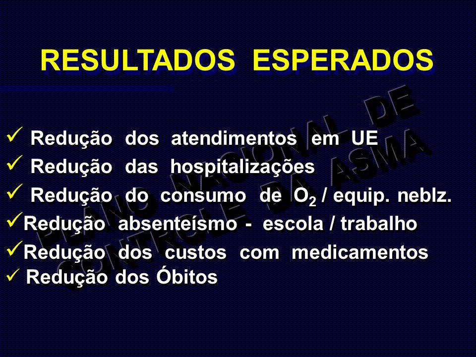 Redução dos atendimentos em UE Redução das hospitalizações Redução do consumo de O 2 / equip. neblz. Redução absenteísmo - escola / trabalho Redução d