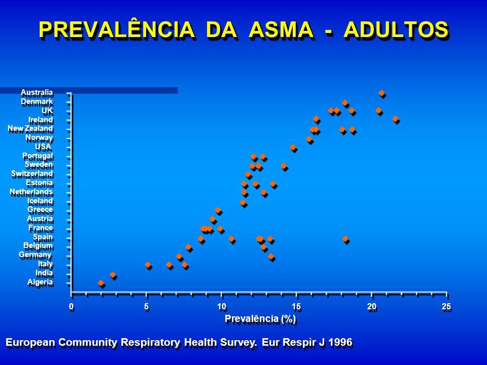 PREVALÊNCIA DA ASMA - ADULTOS European Community Respiratory Health Survey. Eur Respir J 1996 Prevalência (%) Australia Denmark UK Ireland New Zealand