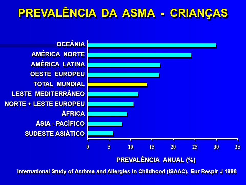 PREVALÊNCIA DA ASMA NO BRASIL População urbana, Cascavel, PR, 1991 = 12% Campos H População urbana, Cascavel, PR, 1991 = 12% Campos H Escolares 10 - 18 anos, Porto Alegre, RS 1981 = 6,7%1989 = 16,5%Fritscher C Escolares 10 - 18 anos, Porto Alegre, RS 1981 = 6,7%1989 = 16,5%Fritscher C ISAAC : Recife, Salvador, Itabira, Uberlândia, São Paulo, Curitiba, Porto Alegre Crianças : 6 -7 e 13 - 14 anos Prevalência cumulativa média : 13,3% ISAAC : Recife, Salvador, Itabira, Uberlândia, São Paulo, Curitiba, Porto Alegre Crianças : 6 -7 e 13 - 14 anos Prevalência cumulativa média : 13,3% PNCA