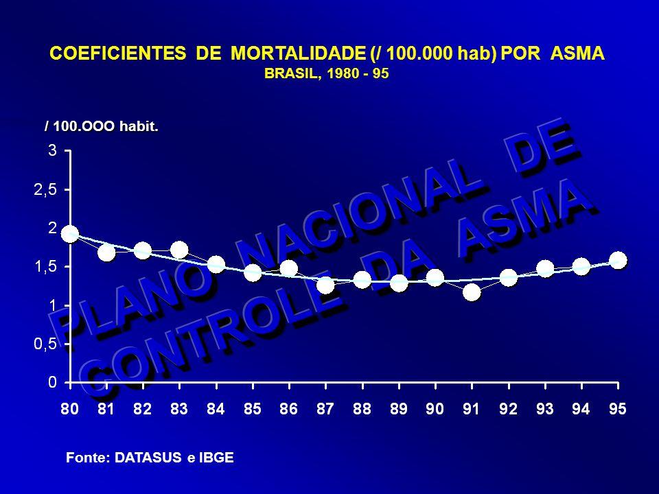 Número absoluto de mortes por asma.Brasil, 1980-1996 Número absoluto de mortes por asma.