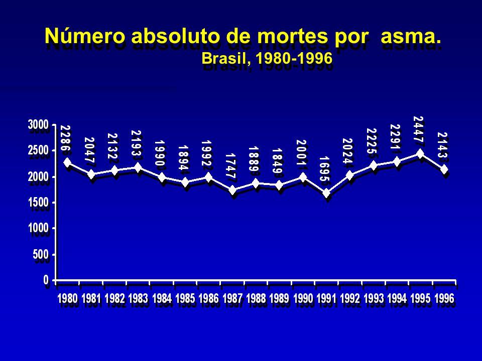 COEFICIENTES DE MORTALIDADE (/ 100.000 hab) POR ASMA POR REGIÃO GEOGRÁFICA BRASIL, 1980 - 95 COEFICIENTES DE MORTALIDADE (/ 100.000 hab) POR ASMA POR REGIÃO GEOGRÁFICA BRASIL, 1980 - 95 Fonte: DATASUS e IBGE / 100.OOO habit.