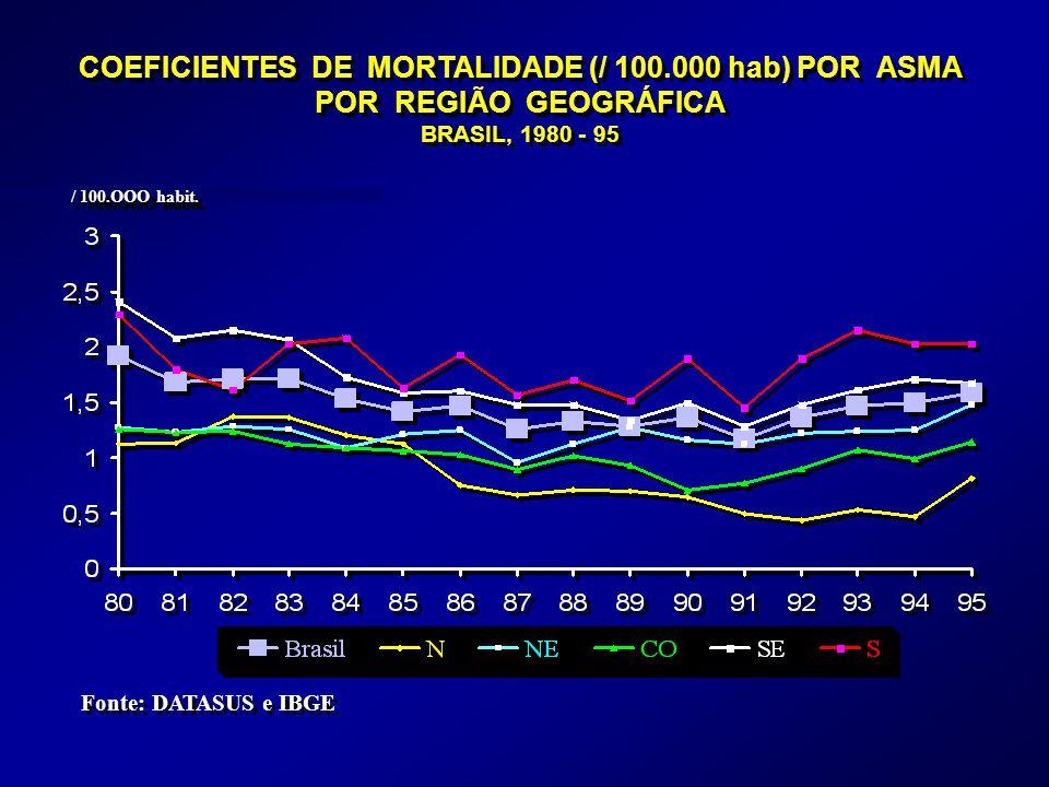 COEFICIENTES DE MORTALIDADE (/ 100.000 hab) POR ASMA POR REGIÃO GEOGRÁFICA BRASIL, 1980 - 95 COEFICIENTES DE MORTALIDADE (/ 100.000 hab) POR ASMA POR