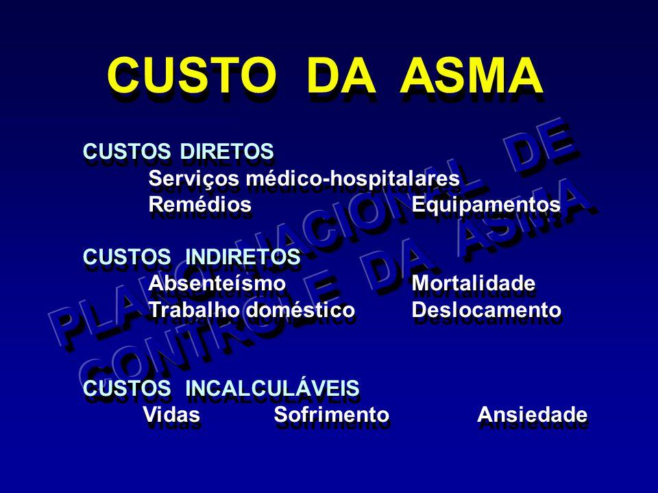 CUSTO DA ASMA CUSTOS DIRETOS Serviços médico-hospitalares RemédiosEquipamentos CUSTOS INDIRETOS AbsenteísmoMortalidade Trabalho domésticoDeslocamento