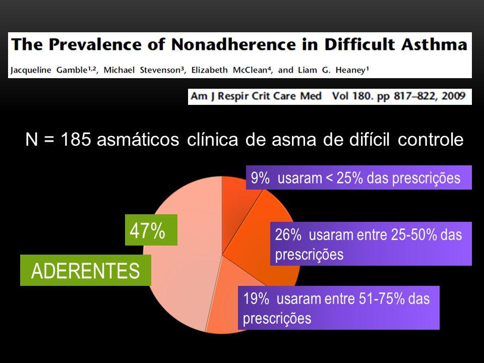 N = 185 asmáticos clínica de asma de difícil controle 47% 9% usaram < 25% das prescrições ADERENTES 26% usaram entre 25-50% das prescrições 19% usaram