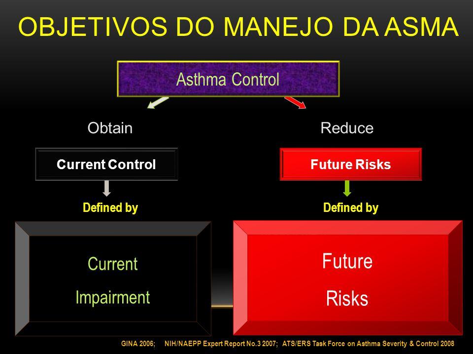 OBJETIVOS DO MANEJO DA ASMA Asthma Control Current ControlFuture Risks Simptoms Activities Rescue med.