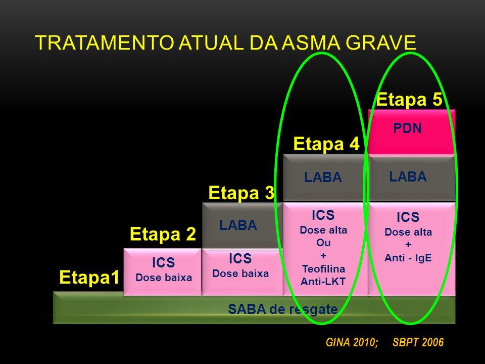 TRATAMENTO ATUAL DA ASMA GRAVE SABA de resgate LABA PDN ICS Dose baixa ICS Dose baixa ICS Dose alta Ou + Teofilina Anti-LKT ICS Dose alta + Anti - IgE Etapa1 Etapa 2 Etapa 3 Etapa 4 Etapa 5 GINA 2010; SBPT 2006