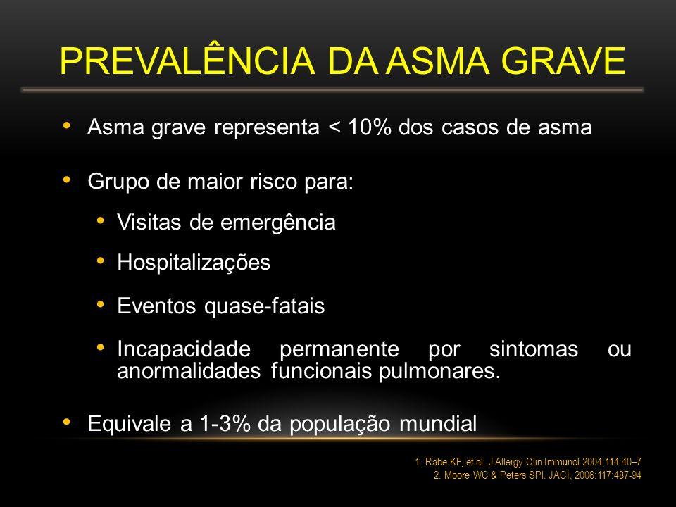 PREVALÊNCIA DA ASMA GRAVE Asma grave representa < 10% dos casos de asma Grupo de maior risco para: Visitas de emergência Hospitalizações Eventos quase-fatais Incapacidade permanente por sintomas ou anormalidades funcionais pulmonares.