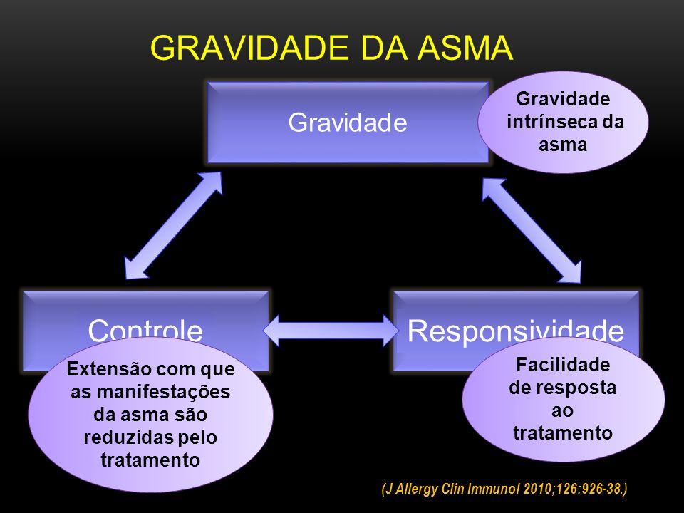 Responsividade Gravidade Controle Facilidade de resposta ao tratamento Gravidade intrínseca da asma Extensão com que as manifestações da asma são reduzidas pelo tratamento GRAVIDADE DA ASMA (J Allergy Clin Immunol 2010;126:926-38.)