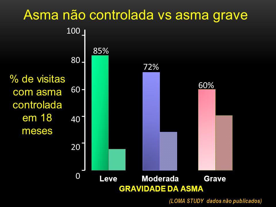 0 20 40 60 80 % de visitas com asma controlada em 18 meses Leve ModeradaGrave 100 GRAVIDADE DA ASMA Asma não controlada vs asma grave (LOMA STUDY dados não publicados) 85% 72% 60%