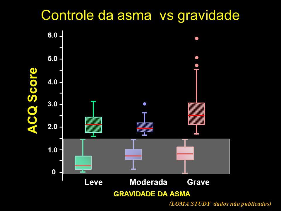ACQ Score Controle da asma vs gravidade 6.0 0 1.0 2.0 3.0 4.0 5.0 LeveModeradaGrave (LOMA STUDY dados não publicados) GRAVIDADE DA ASMA