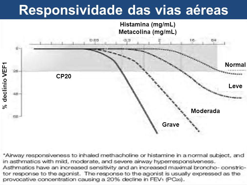 Histamina (mg/mL) Metacolina (mg/mL) CP20 % declínio VEF1 Normal Leve Moderada Grave Responsividade das vias aéreas