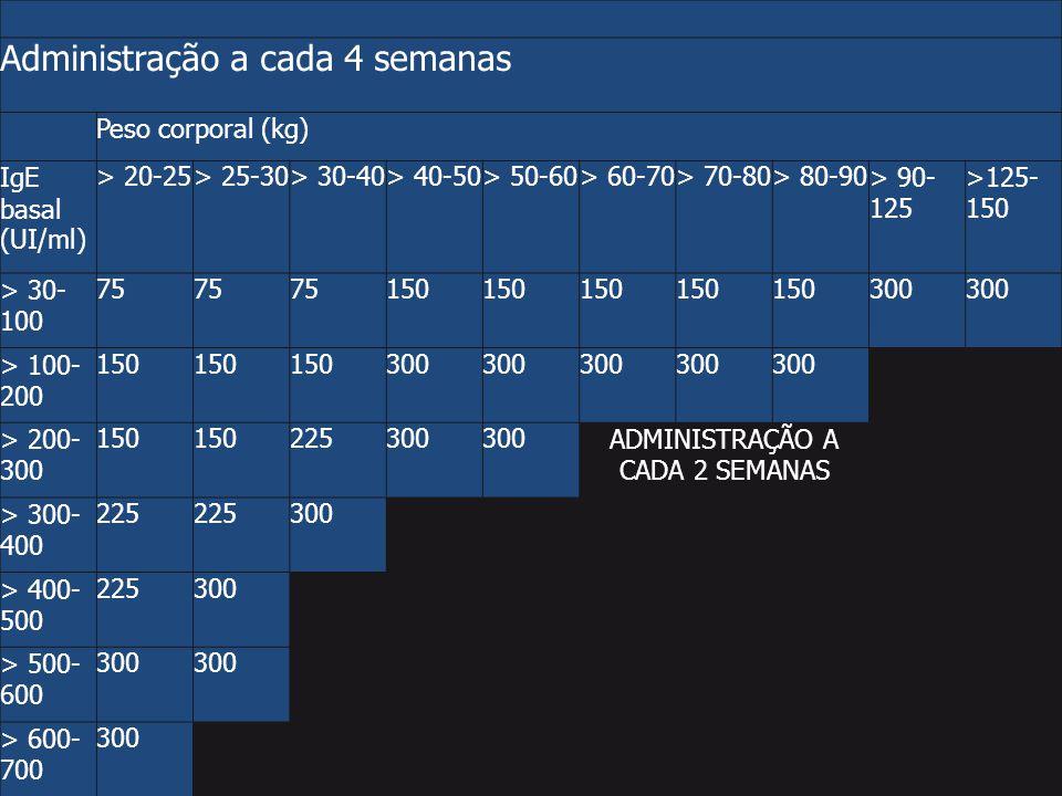Administração a cada 4 semanas Peso corporal (kg) IgE basal (UI/ml) > 20-25> 25-30> 30-40> 40-50> 50-60> 60-70> 70-80> 80-90> 90- 125 >125- 150 > 30-