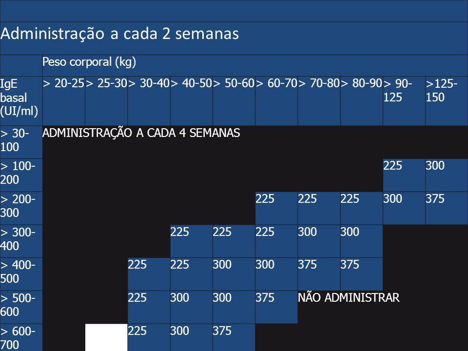 Administração a cada 2 semanas Peso corporal (kg) IgE basal (UI/ml) > 20-25> 25-30> 30-40> 40-50> 50-60> 60-70> 70-80> 80-90> 90- 125 >125- 150 > 30-