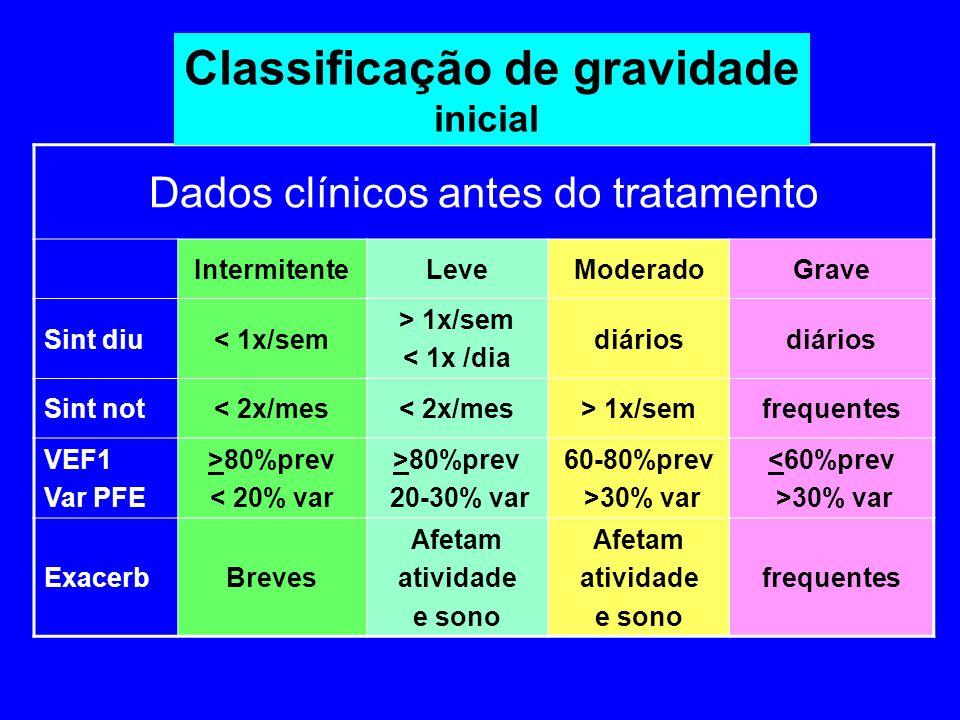 Dados clínicos antes do tratamento IntermitenteLeveModeradoGrave Sint diu< 1x/sem > 1x/sem < 1x /dia diários Sint not< 2x/mes > 1x/semfrequentes VEF1